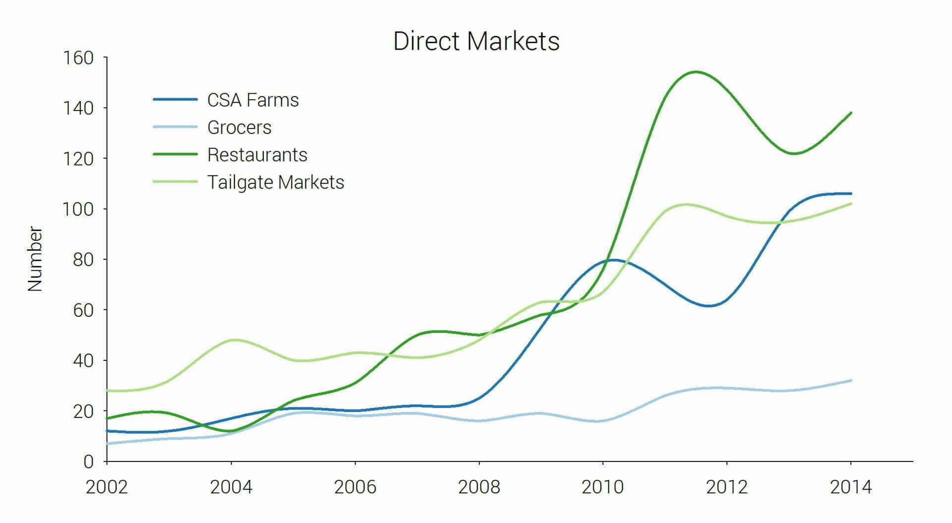 Direct_markets_reg
