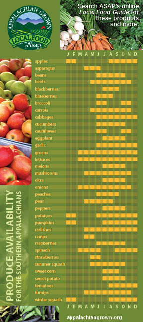 Get Local produce availability