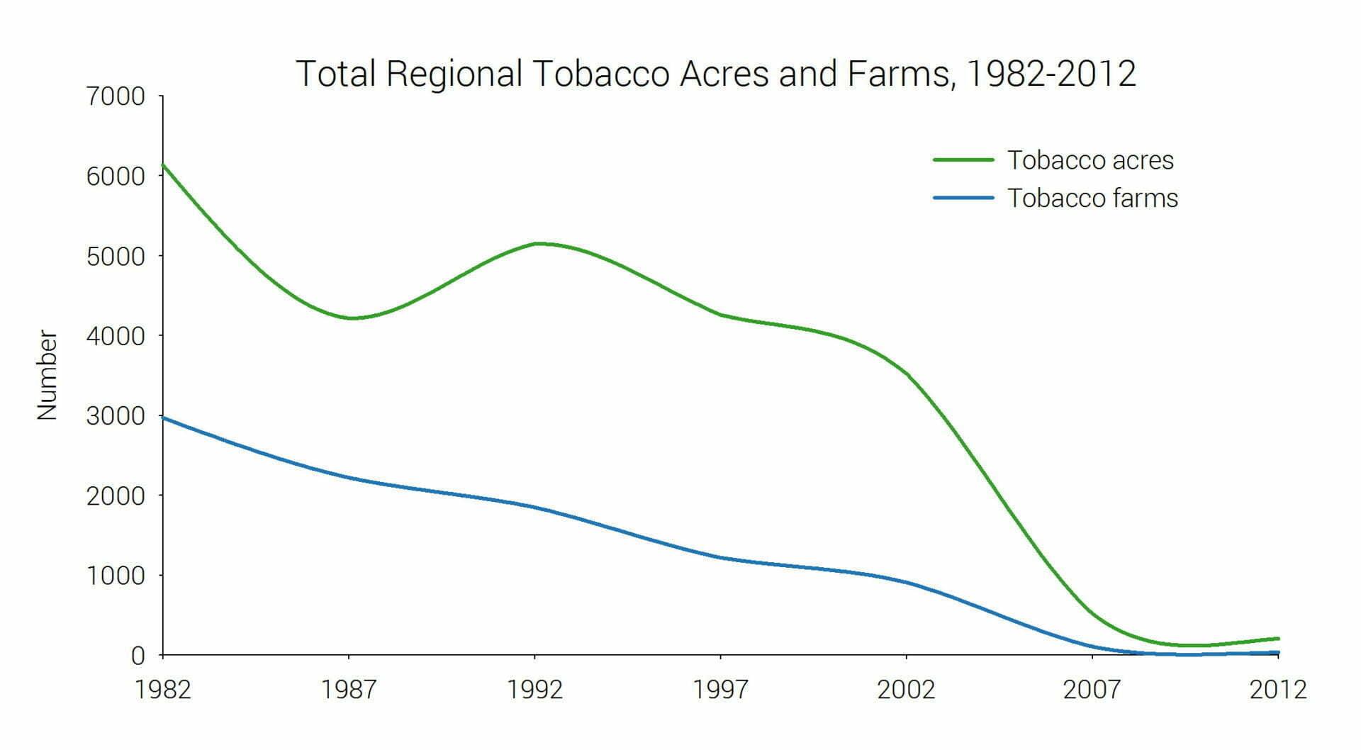 Tobacco_LOS_FarmsvAcres