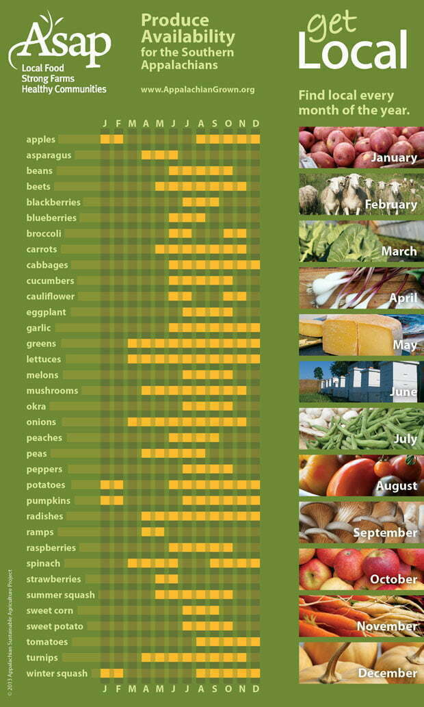 produce seasonality chart for the Southern Appalachians